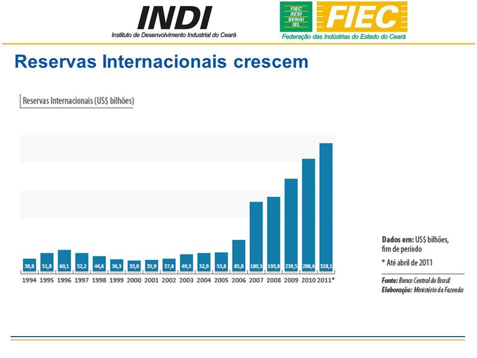 Reservas Internacionais crescem