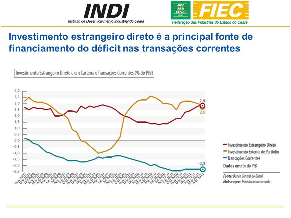 Investimento estrangeiro direto é a principal fonte de financiamento do déficit nas transações correntes