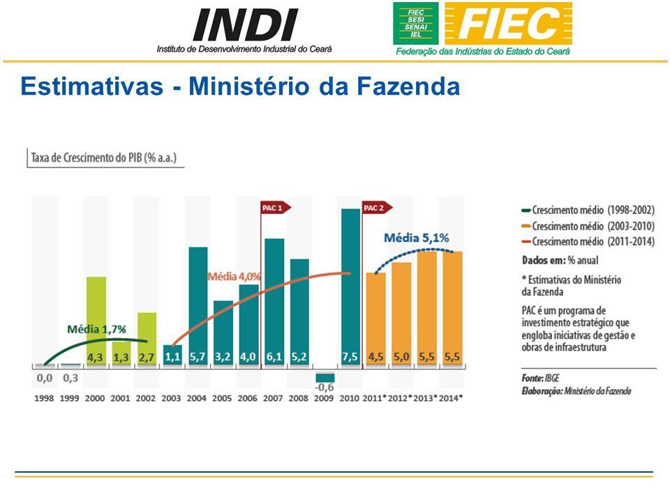 Estimativas - Ministério da Fazenda