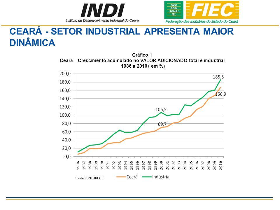 CEARÁ - SETOR INDUSTRIAL APRESENTA MAIOR DINÂMICA Gráfico 1 Ceará – Crescimento acumulado no VALOR ADICIONADO total e industrial 1986 a 2010 ( em %) Fonte: IBGE/IPECE