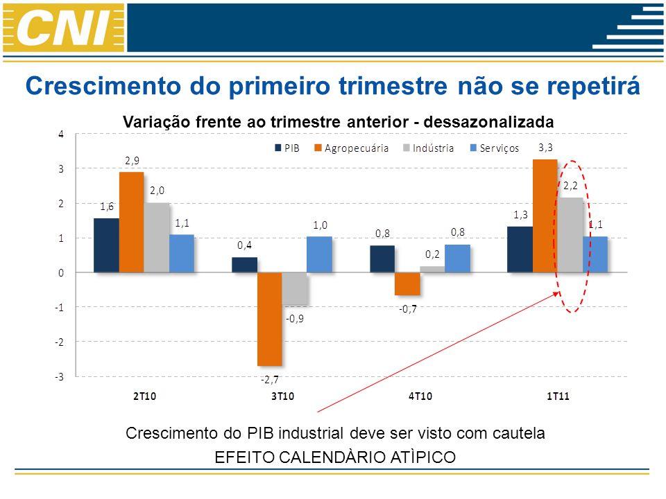 Crescimento do primeiro trimestre não se repetirá Variação frente ao trimestre anterior - dessazonalizada Crescimento do PIB industrial deve ser visto com cautela EFEITO CALENDÀRIO ATÌPICO