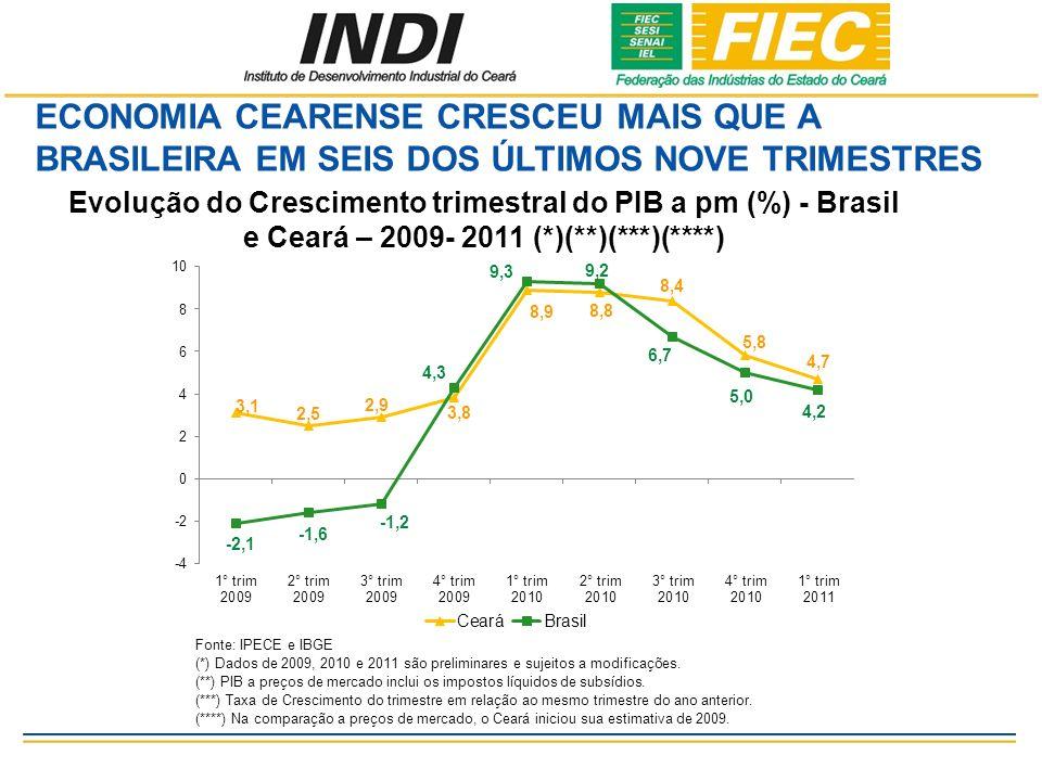 ECONOMIA CEARENSE CRESCEU MAIS QUE A BRASILEIRA EM SEIS DOS ÚLTIMOS NOVE TRIMESTRES Evolução do Crescimento trimestral do PIB a pm (%) - Brasil e Ceará – 2009- 2011 (*)(**)(***)(****) Fonte: IPECE e IBGE (*) Dados de 2009, 2010 e 2011 são preliminares e sujeitos a modificações.