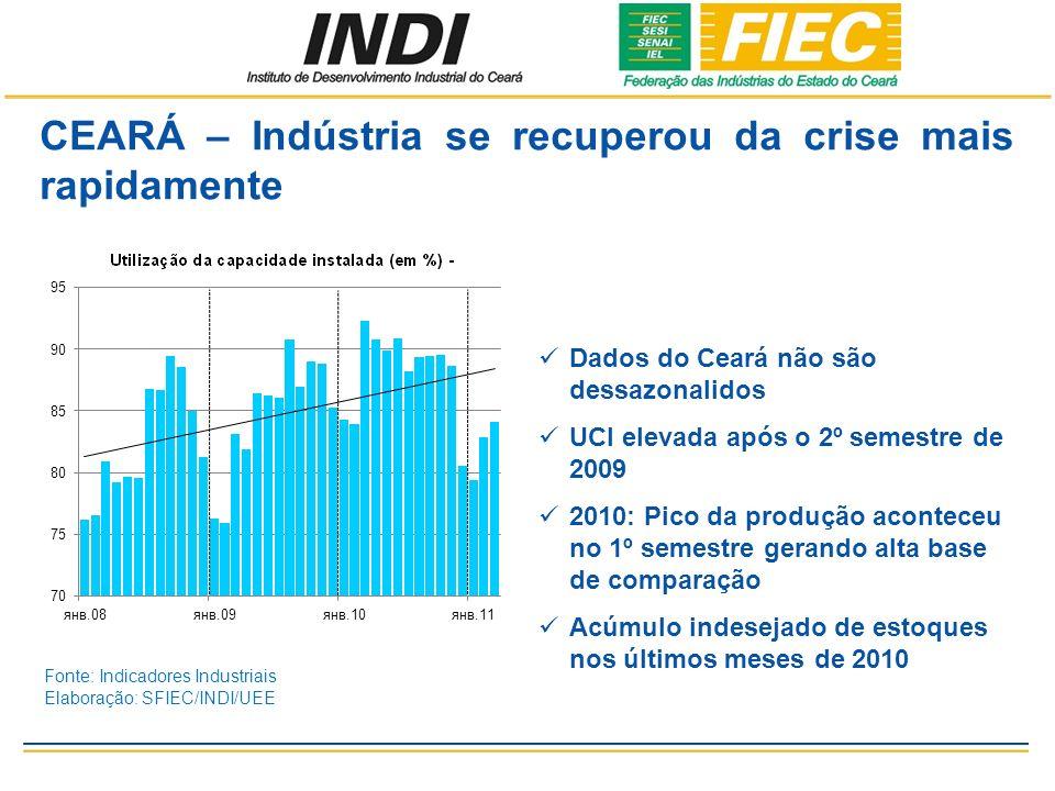 CEARÁ – Indústria se recuperou da crise mais rapidamente Dados do Ceará não são dessazonalidos UCI elevada após o 2º semestre de 2009 2010: Pico da produção aconteceu no 1º semestre gerando alta base de comparação Acúmulo indesejado de estoques nos últimos meses de 2010 Fonte: Indicadores Industriais Elaboração: SFIEC/INDI/UEE