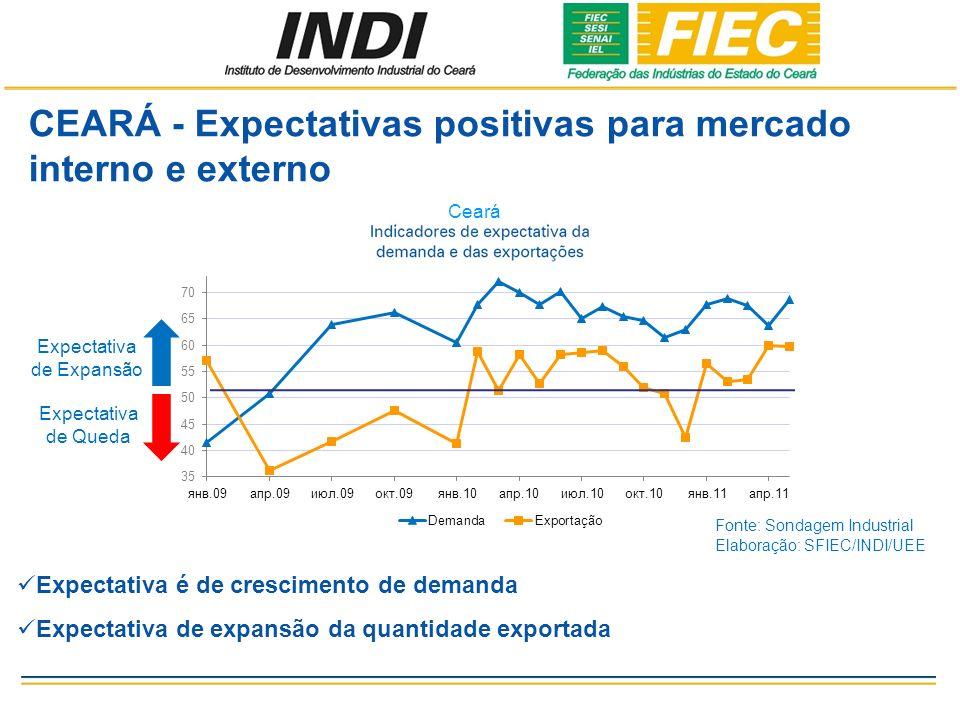 CEARÁ - Expectativas positivas para mercado interno e externo Expectativa é de crescimento de demanda Expectativa de expansão da quantidade exportada Ceará Fonte: Sondagem Industrial Elaboração: SFIEC/INDI/UEE Expectativa de Expansão Expectativa de Queda