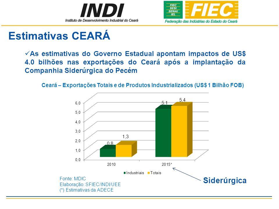 Estimativas CEARÁ As estimativas do Governo Estadual apontam impactos de US$ 4.0 bilhões nas exportações do Ceará após a implantação da Companhia Siderúrgica do Pecém Ceará – Exportações Totais e de Produtos Industrializados (US$ 1 Bilhão FOB) Fonte: MDIC Elaboração: SFIEC/INDI/UEE (*) Estimativas da ADECE Siderúrgica
