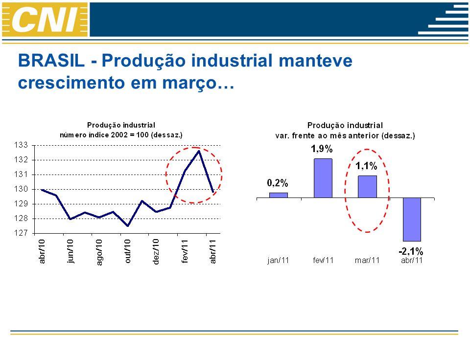 BRASIL - Produção industrial manteve crescimento em março…