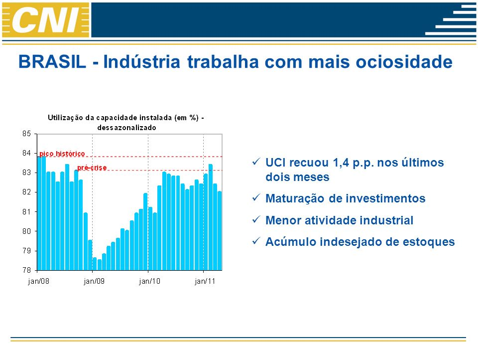 BRASIL - Indústria trabalha com mais ociosidade UCI recuou 1,4 p.p.
