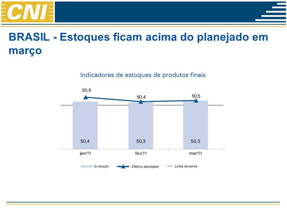 BRASIL - Estoques ficam acima do planejado em março