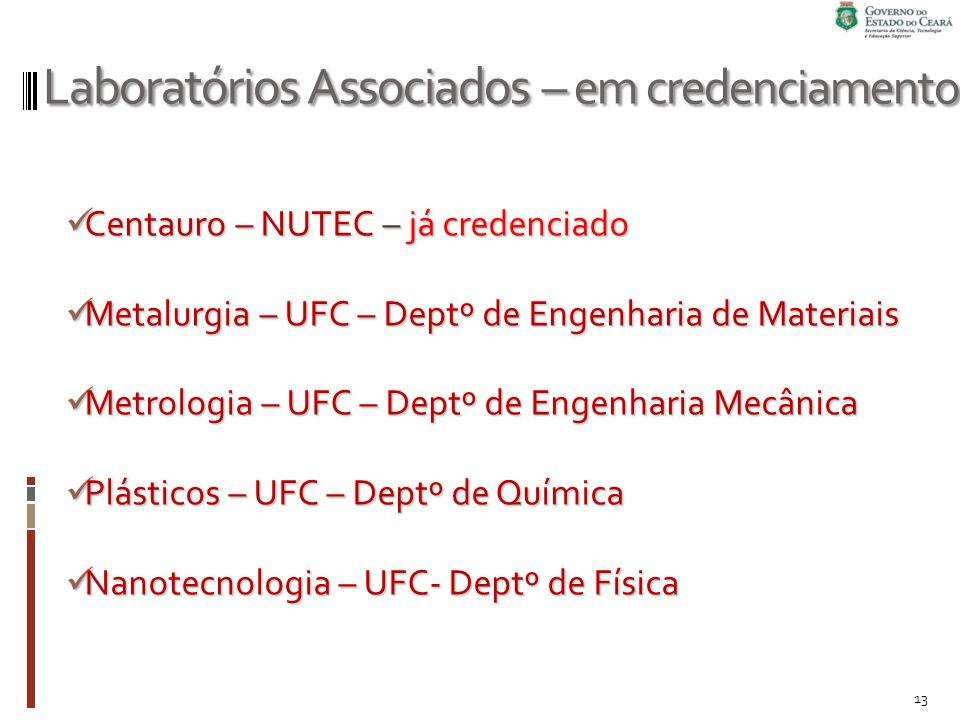 Laboratórios Associados – em credenciamento 13 Centauro – NUTEC – já credenciado Centauro – NUTEC – já credenciado Metalurgia – UFC – Deptº de Engenharia de Materiais Metalurgia – UFC – Deptº de Engenharia de Materiais Metrologia – UFC – Deptº de Engenharia Mecânica Metrologia – UFC – Deptº de Engenharia Mecânica Plásticos – UFC – Deptº de Química Plásticos – UFC – Deptº de Química Nanotecnologia – UFC- Deptº de Física Nanotecnologia – UFC- Deptº de Física