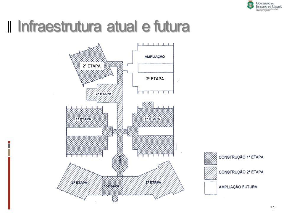 Infraestrutura atual e futura 14 2ª ETAPA 3ª ETAPA