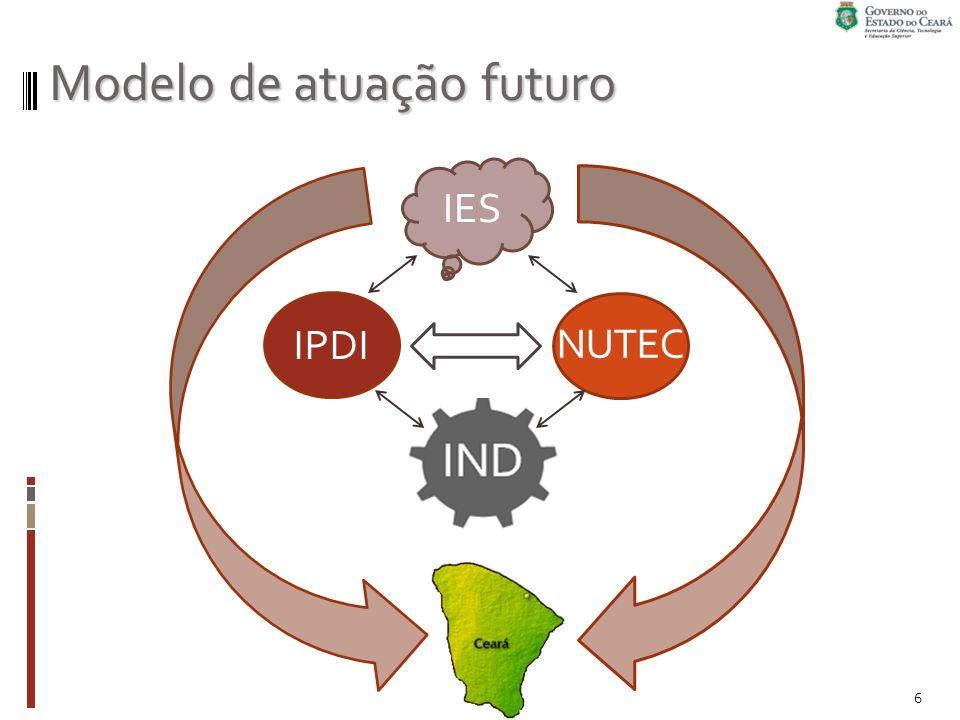 Funcionamento Convênios Convênios (Indústria, IES, FIEC, CETENE, CETEM, etc) Laboratórios na sede do IPDI Laboratórios na sede do IPDI P essoal técnico: projetos, bolsistas Funcap, contratos de gestão Laboratórios Associados Laboratórios Associados 7