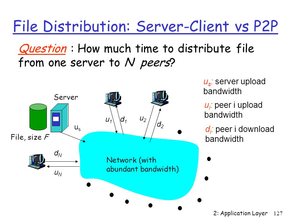 2: Application Layer 127 File Distribution: Server-Client vs P2P Question : How much time to distribute file from one server to N peers? usus u2u2 d1d