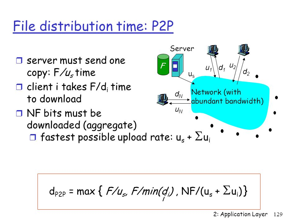 2: Application Layer 129 File distribution time: P2P usus u2u2 d1d1 d2d2 u1u1 uNuN dNdN Server Network (with abundant bandwidth) F server must send on