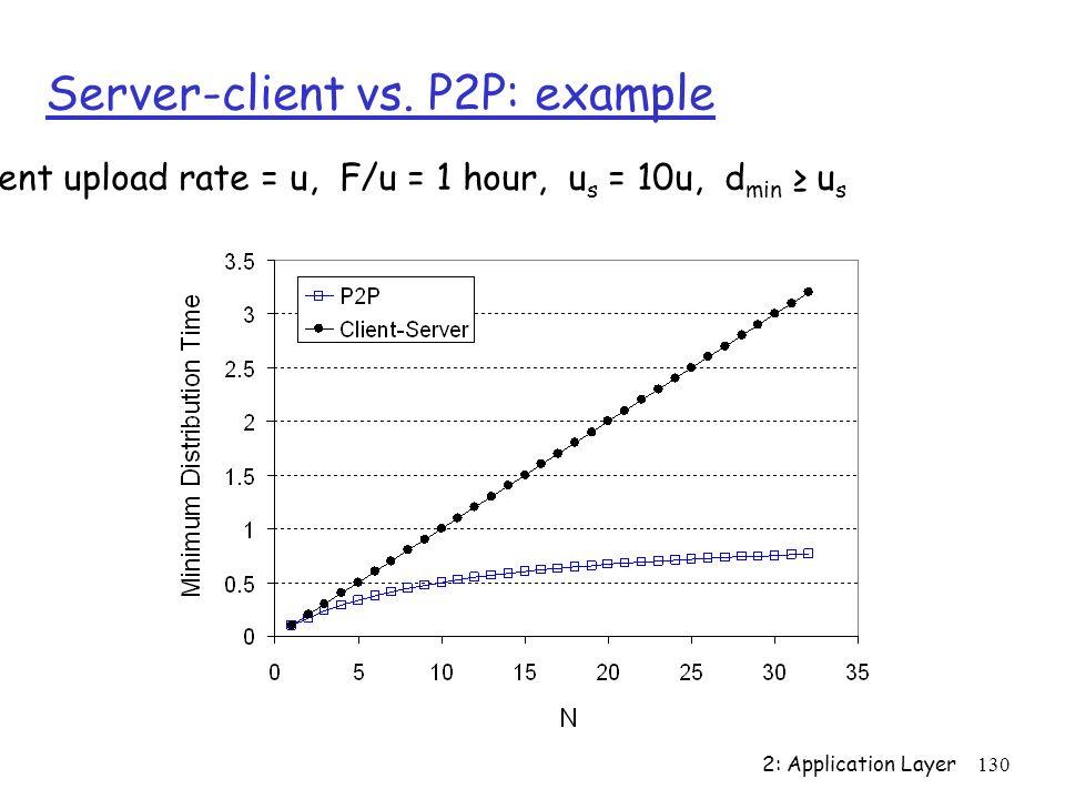 2: Application Layer 130 Server-client vs. P2P: example Client upload rate = u, F/u = 1 hour, u s = 10u, d min u s