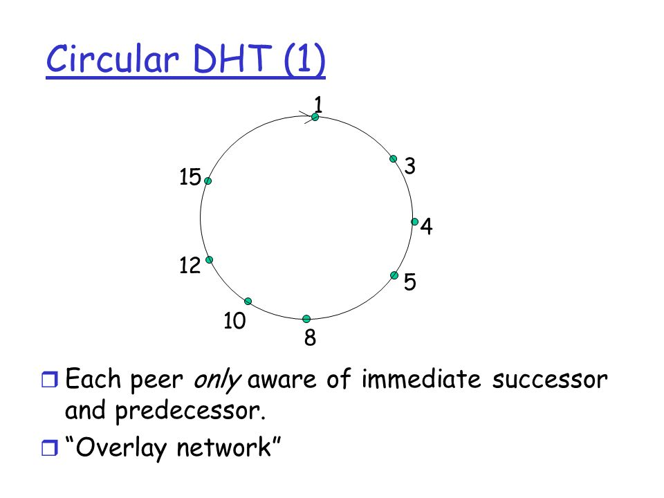 1 3 4 5 8 10 12 15 Circular DHT (1) Each peer only aware of immediate successor and predecessor. Overlay network
