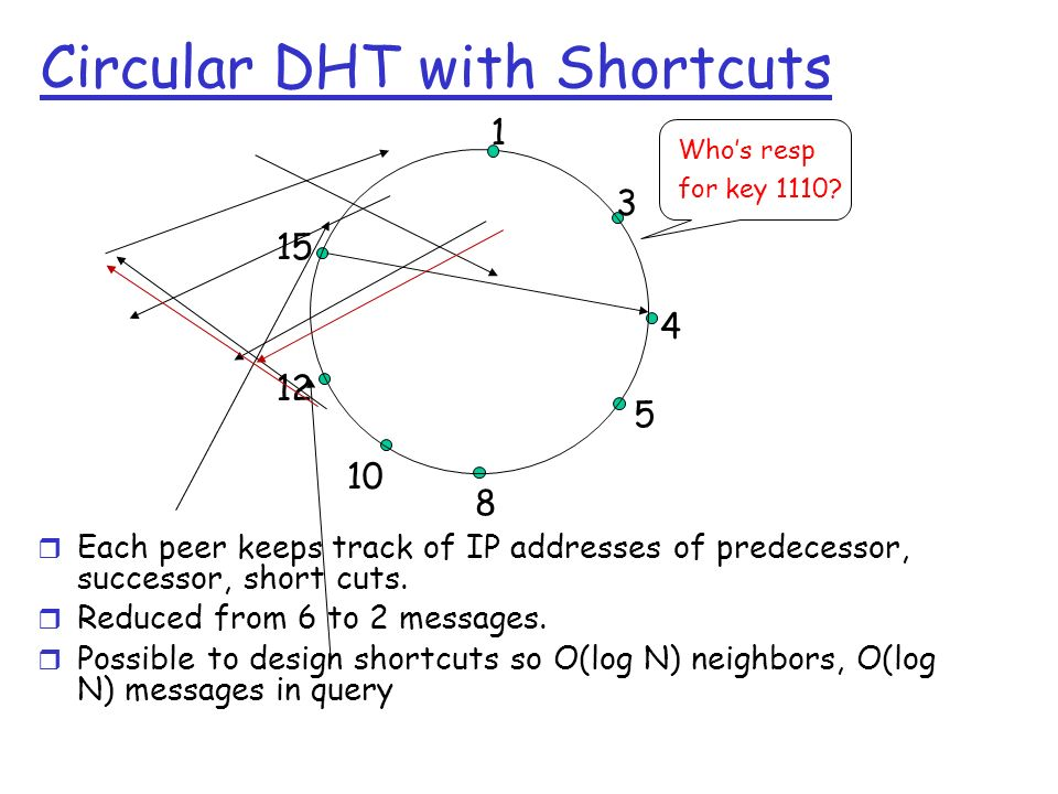 Circular DHT with Shortcuts Each peer keeps track of IP addresses of predecessor, successor, short cuts. Reduced from 6 to 2 messages. Possible to des