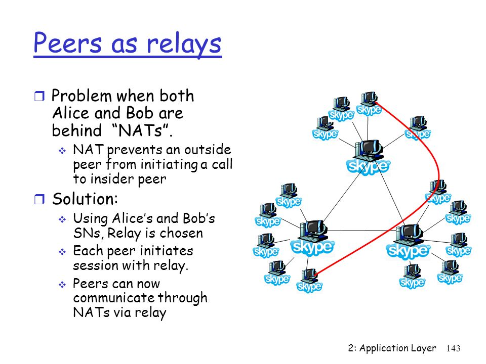 2: Application Layer 143 Peers as relays Problem when both Alice and Bob are behind NATs. NAT prevents an outside peer from initiating a call to insid