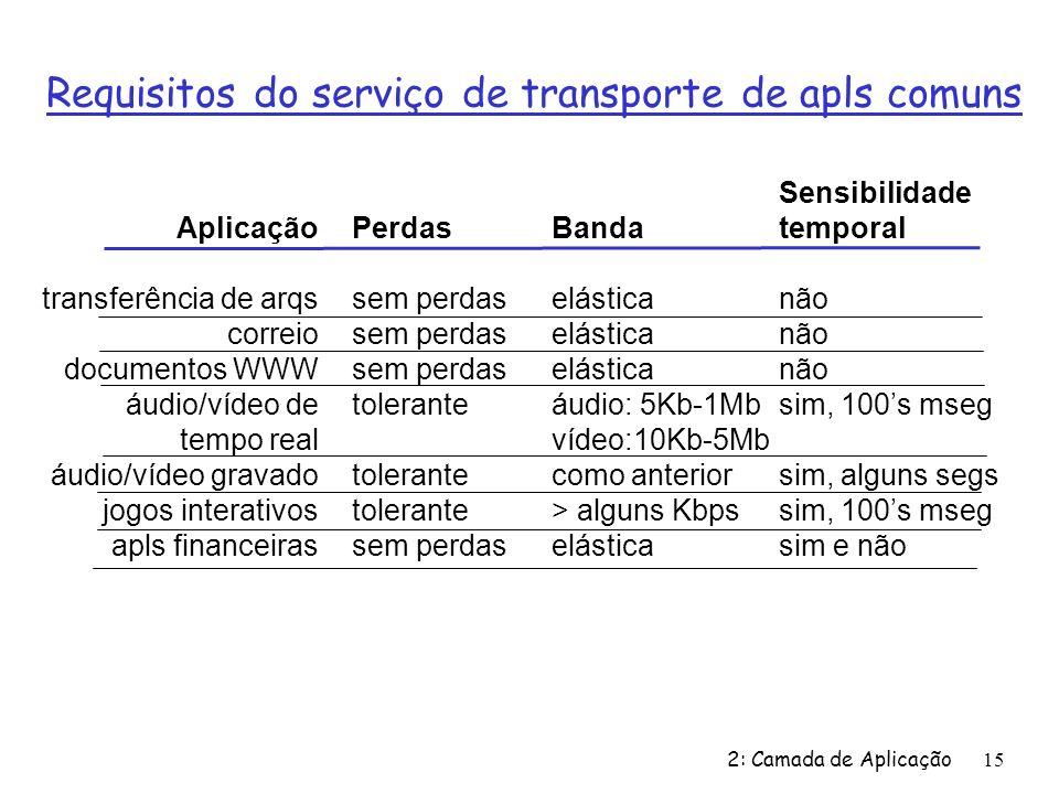 2: Camada de Aplicação 15 Requisitos do serviço de transporte de apls comuns Aplicação transferência de arqs correio documentos WWW áudio/vídeo de tem