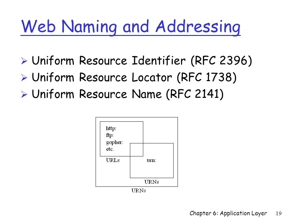 19 Web Naming and Addressing Ø Uniform Resource Identifier (RFC 2396) Ø Uniform Resource Locator (RFC 1738) Ø Uniform Resource Name (RFC 2141) Chapter