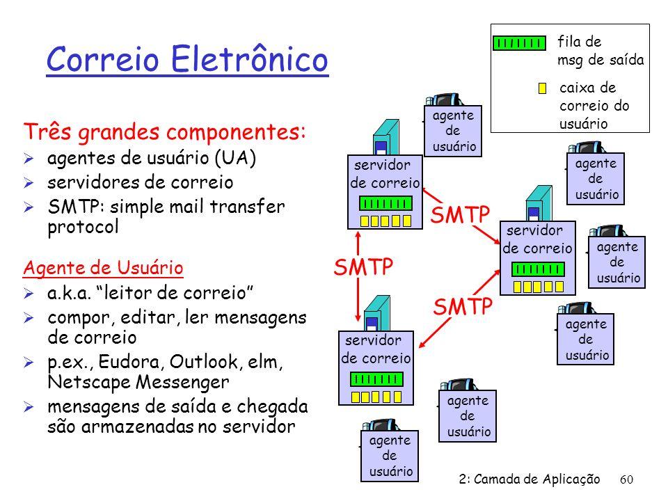 2: Camada de Aplicação 60 Correio Eletrônico Três grandes componentes: Ø agentes de usuário (UA) Ø servidores de correio Ø SMTP: simple mail transfer