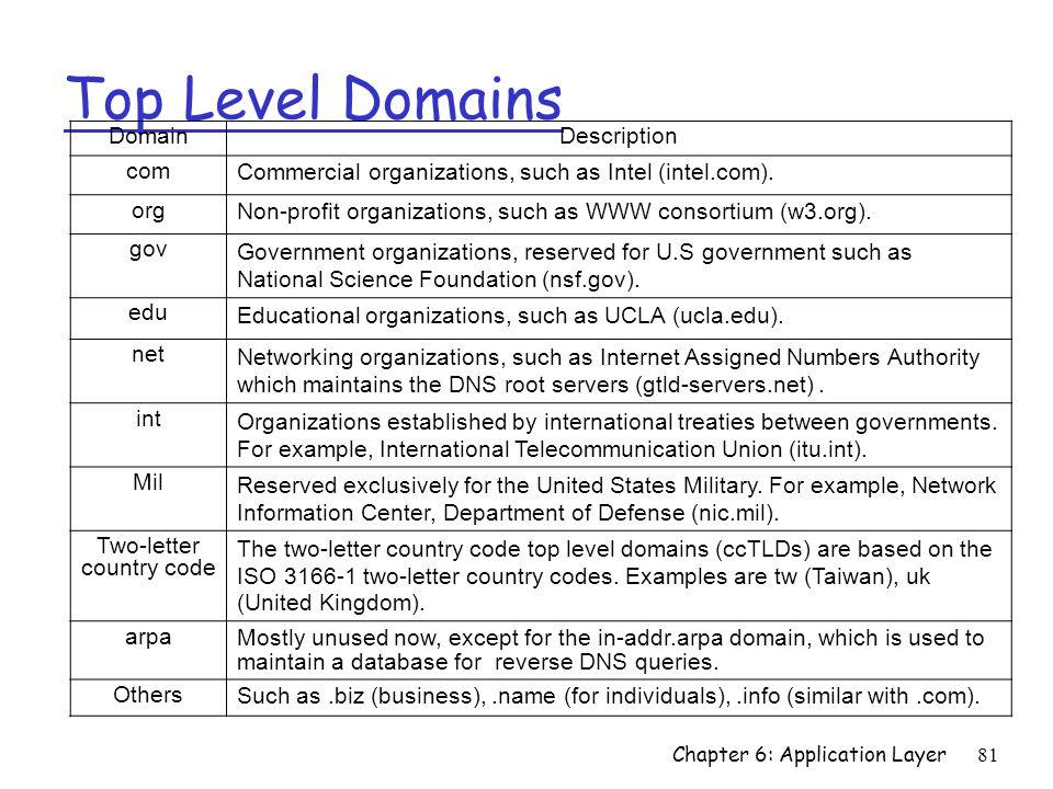 81 Top Level Domains Domain Description com Commercial organizations, such as Intel (intel.com). org Non-profit organizations, such as WWW consortium