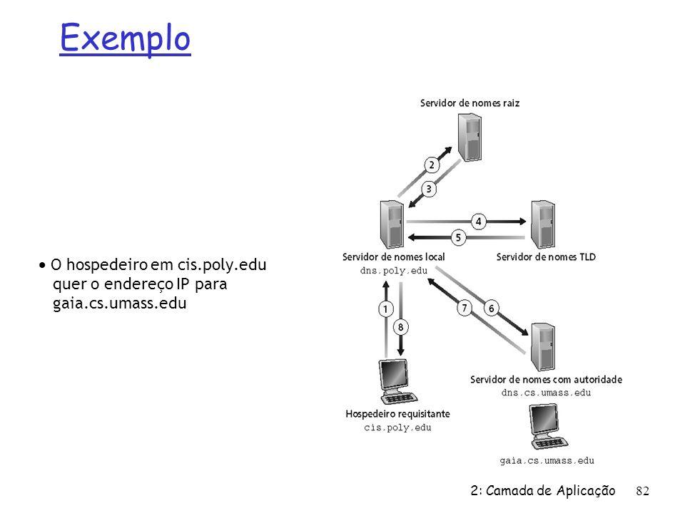 2: Camada de Aplicação 82 O hospedeiro em cis.poly.edu quer o endereço IP para gaia.cs.umass.edu Exemplo
