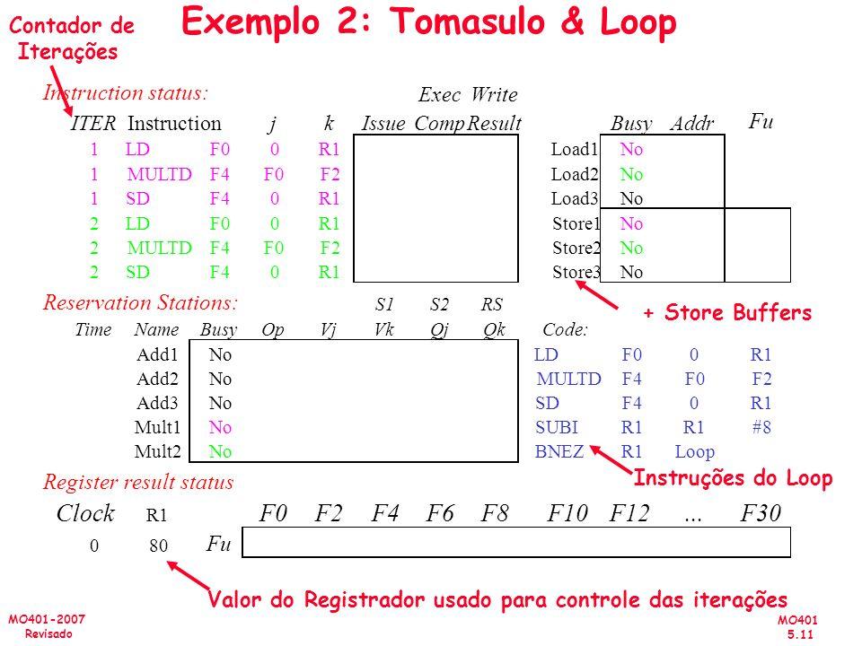 MO401 5.11 MO401-2007 Revisado Exemplo 2: Tomasulo & Loop + Store Buffers Valor do Registrador usado para controle das iterações Instruções do Loop Co