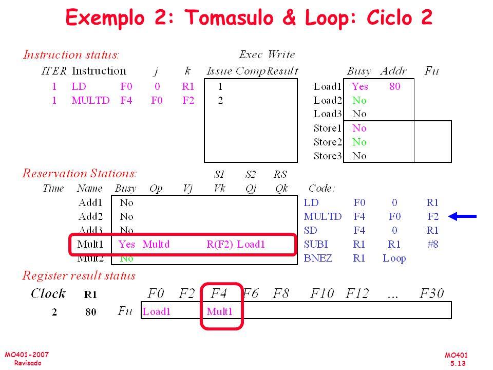 MO401 5.13 MO401-2007 Revisado Exemplo 2: Tomasulo & Loop: Ciclo 2