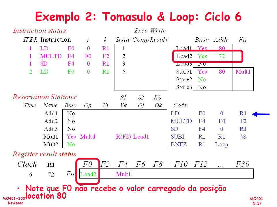 MO401 5.17 MO401-2007 Revisado Exemplo 2: Tomasulo & Loop: Ciclo 6 Note que F0 não recebe o valor carregado da posição location 80