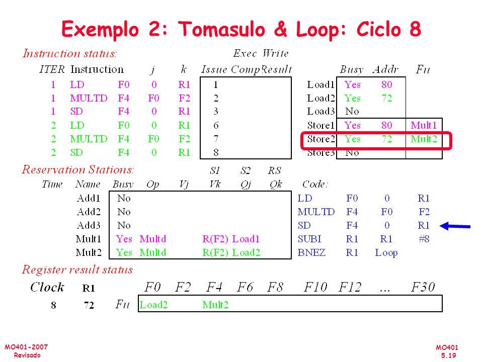MO401 5.19 MO401-2007 Revisado Exemplo 2: Tomasulo & Loop: Ciclo 8