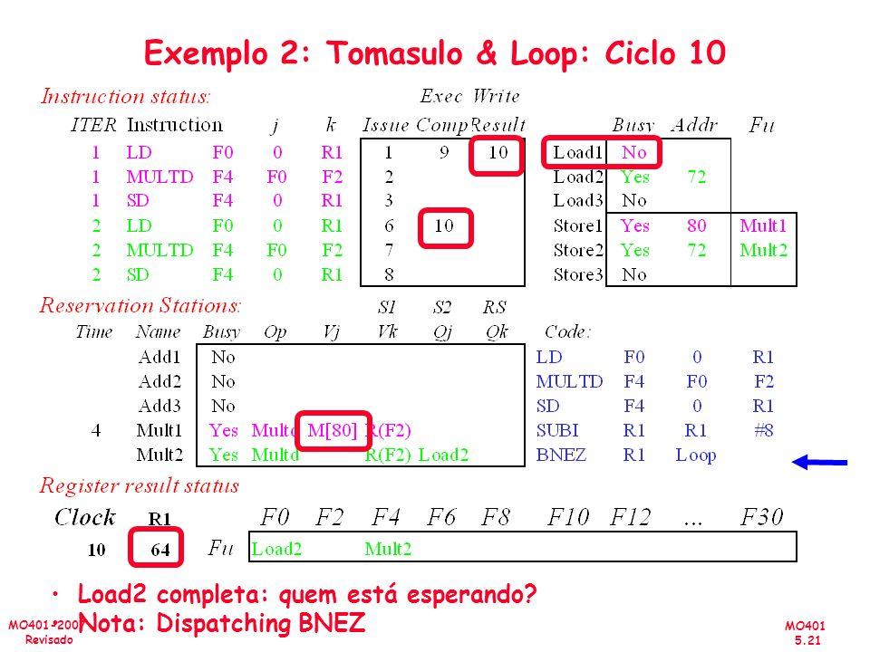 MO401 5.21 MO401-2007 Revisado Exemplo 2: Tomasulo & Loop: Ciclo 10 Load2 completa: quem está esperando? Nota: Dispatching BNEZ