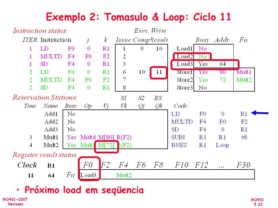 MO401 5.22 MO401-2007 Revisado Exemplo 2: Tomasulo & Loop: Ciclo 11 Próximo load em seqüencia
