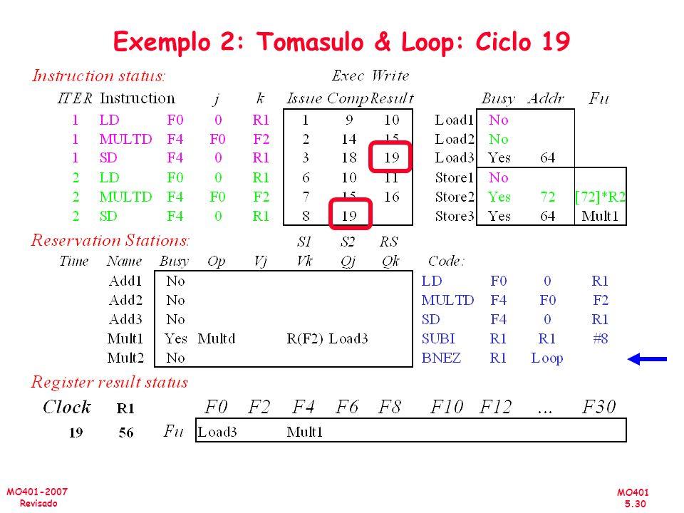 MO401 5.30 MO401-2007 Revisado Exemplo 2: Tomasulo & Loop: Ciclo 19