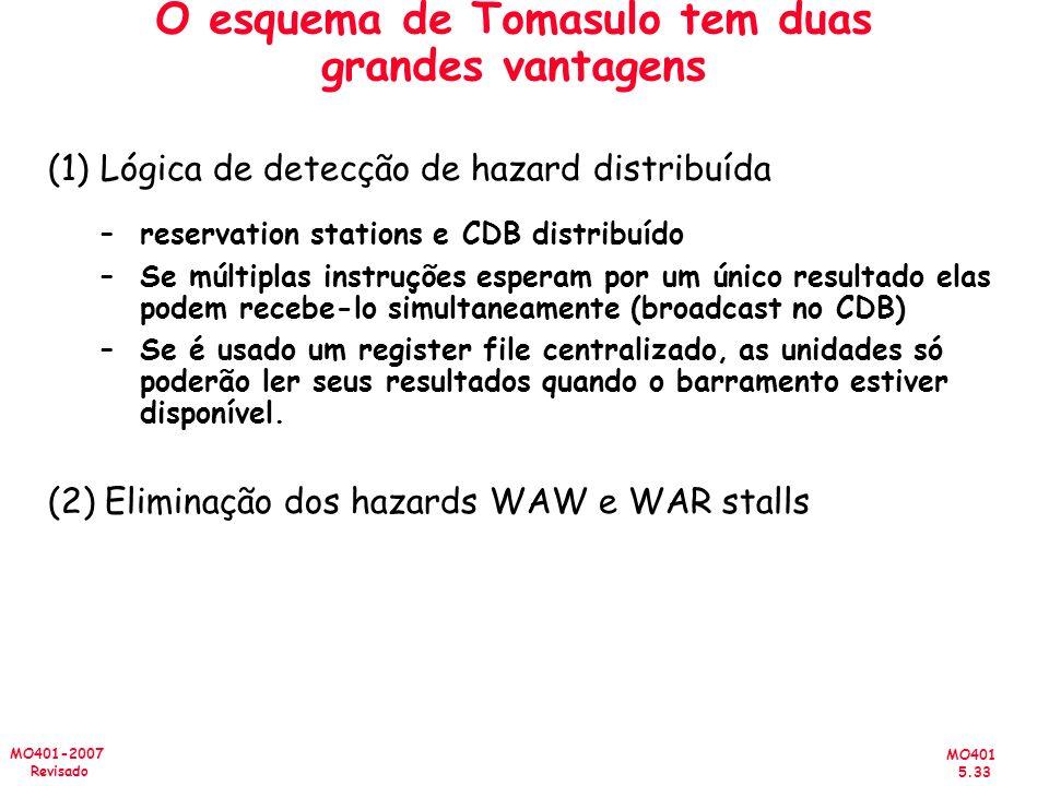 MO401 5.33 MO401-2007 Revisado O esquema de Tomasulo tem duas grandes vantagens (1)Lógica de detecção de hazard distribuída –reservation stations e CD