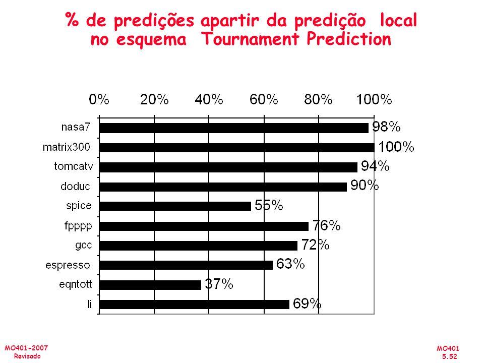 MO401 5.52 MO401-2007 Revisado % de predições apartir da predição local no esquema Tournament Prediction