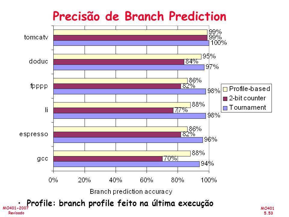 MO401 5.53 MO401-2007 Revisado Precisão de Branch Prediction Profile: branch profile feito na última execução