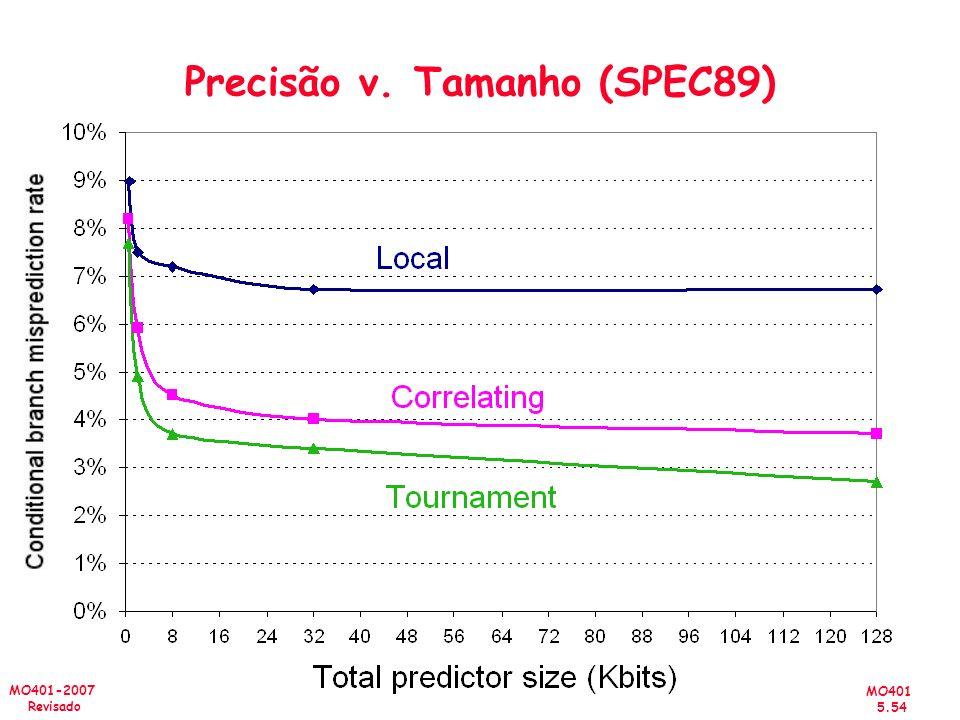 MO401 5.54 MO401-2007 Revisado Precisão v. Tamanho (SPEC89)
