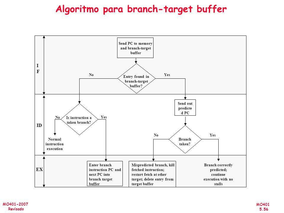 MO401 5.56 MO401-2007 Revisado Algoritmo para branch-target buffer Branch taken? Is instruction a taken branch? No Yes Entry found in branch-target bu