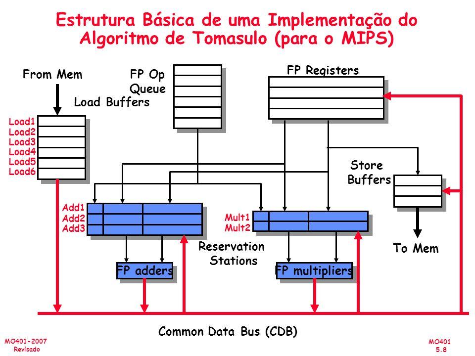MO401 5.8 MO401-2007 Revisado Estrutura Básica de uma Implementação do Algoritmo de Tomasulo (para o MIPS) FP adders Add1 Add2 Add3 FP multipliers Mul