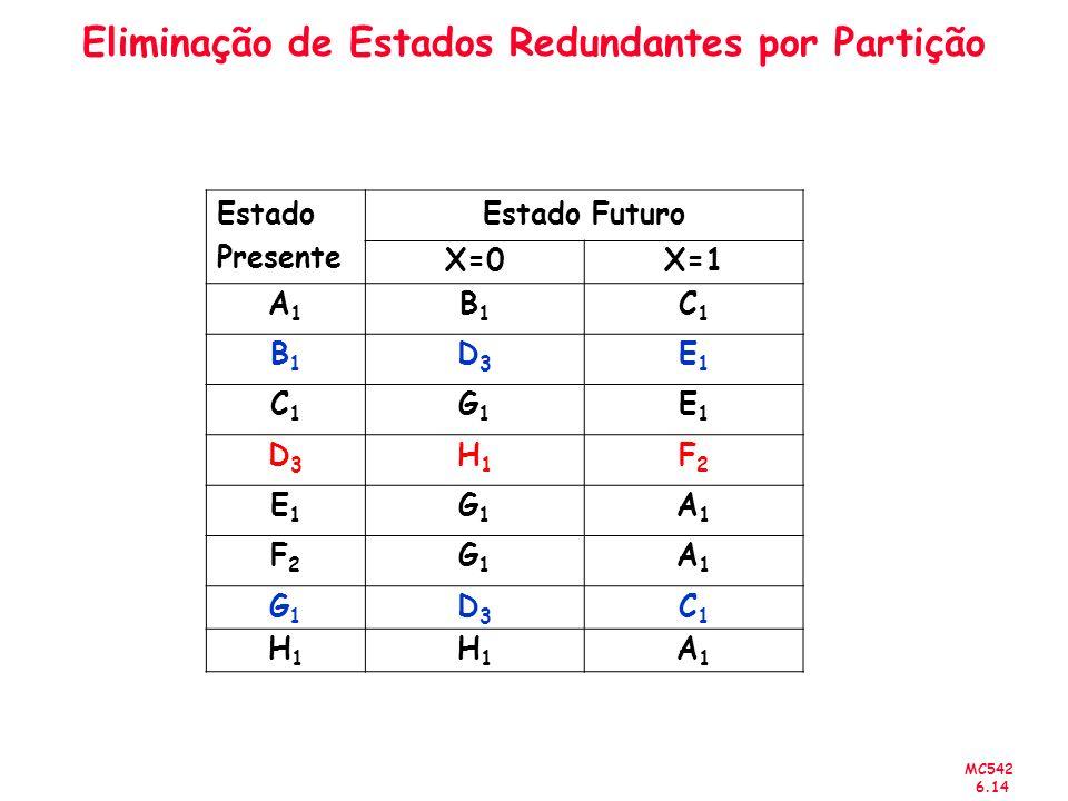 MC542 6.14 Eliminação de Estados Redundantes por Partição Estado Presente Estado Futuro X=0X=1 A1A1 B1B1 C1C1 B1B1 D3D3 E1E1 C1C1 G1G1 E1E1 D3D3 H1H1 F2F2 E1E1 G1G1 A1A1 F2F2 G1G1 A1A1 G1G1 D3D3 C1C1 H1H1 H1H1 A1A1