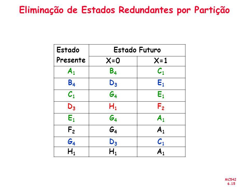 MC542 6.15 Eliminação de Estados Redundantes por Partição Estado Presente Estado Futuro X=0X=1 A1A1 B4B4 C1C1 B4B4 D3D3 E1E1 C1C1 G4G4 E1E1 D3D3 H1H1 F2F2 E1E1 G4G4 A1A1 F2F2 G4G4 A1A1 G4G4 D3D3 C1C1 H1H1 H1H1 A1A1