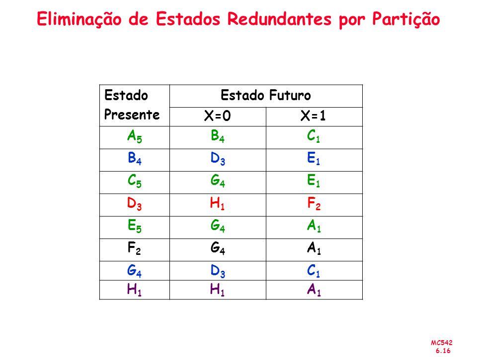 MC542 6.16 Eliminação de Estados Redundantes por Partição Estado Presente Estado Futuro X=0X=1 A5A5 B4B4 C1C1 B4B4 D3D3 E1E1 C5C5 G4G4 E1E1 D3D3 H1H1 F2F2 E5E5 G4G4 A1A1 F2F2 G4G4 A1A1 G4G4 D3D3 C1C1 H1H1 H1H1 A1A1