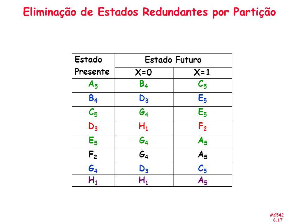 MC542 6.17 Eliminação de Estados Redundantes por Partição A5A5 C5C5 A5A5 A5A5 F2F2 E5E5 E5E5 C5C5 X=1 H1H1 D3D3 G4G4 E5E5 D3D3 B4B4 G4G4 C5C5 B4B4 A5A5 X=0 H1H1 D3D3 G4G4 Estado Futuro H1H1 G4G4 F2F2 Estado Presente