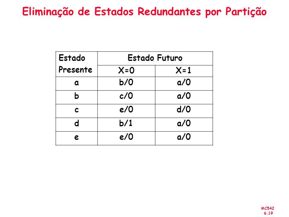 MC542 6.19 Eliminação de Estados Redundantes por Partição Estado Presente Estado Futuro X=0X=1 ab/0a/0 bc/0a/0 ce/0d/0 db/1a/0 ee/0a/0