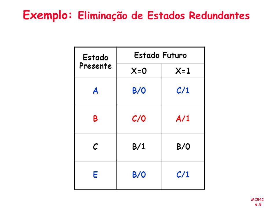 MC542 6.8 Exemplo: Eliminação de Estados Redundantes Estado Presente Estado Futuro X=0X=1 AB/0C/1 BC/0A/1 CB/1B/0 E C/1