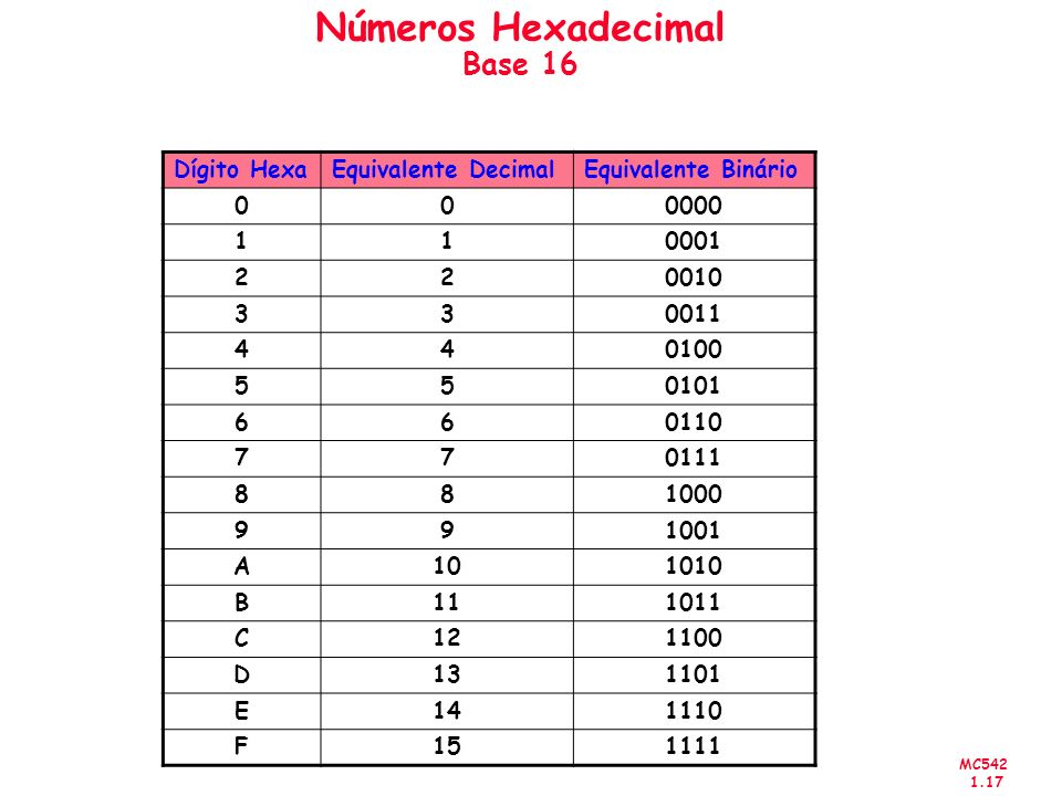MC542 1.17 Números Hexadecimal Base 16 Dígito HexaEquivalente DecimalEquivalente Binário 000000 110001 220010 330011 440100 550101 660110 770111 88100