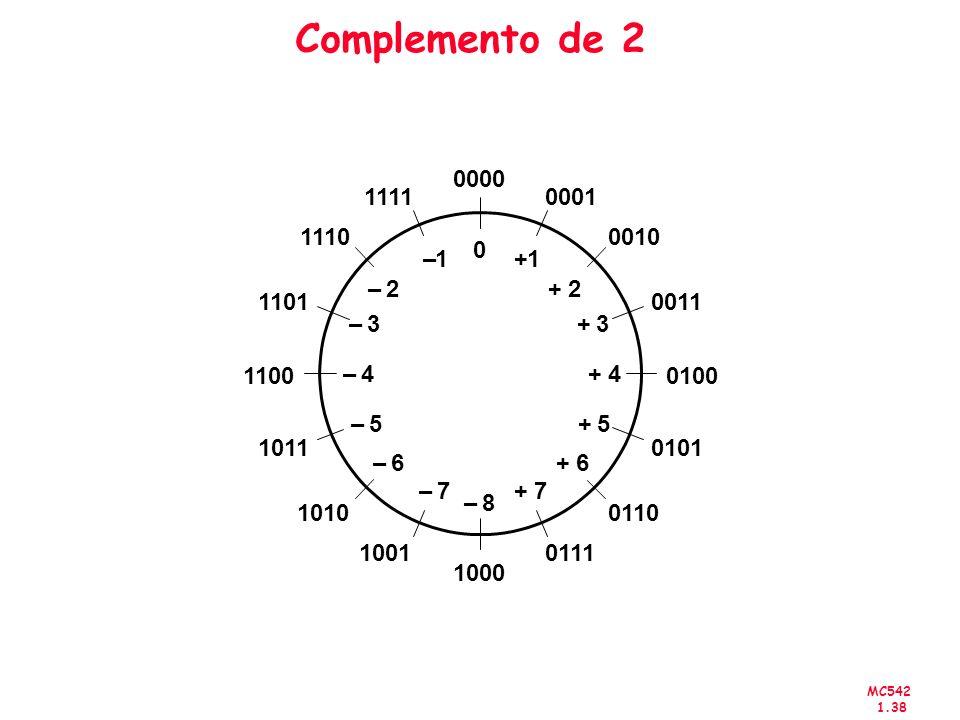 MC542 1.38 Complemento de 2 0000 0001 0010 0011 0100 0101 0110 0111 1000 1001 1010 1011 1100 1101 1110 1111 1+1– 2+ 3+ 4+ 5+ 6+ 7+ 2– 3– 4– 5– 6– 7– 8