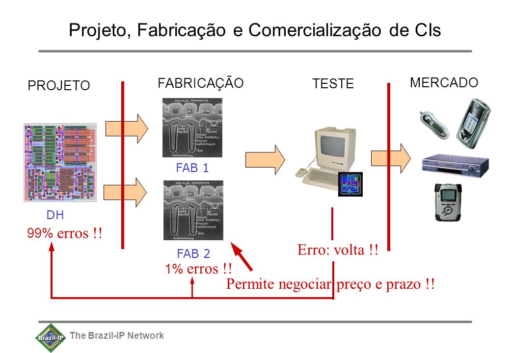 The Brazil-IP Network Projeto, Fabricação e Comercialização de CIs DH PROJETO FAB 1 FABRICAÇÃO TESTE MERCADO FAB 2 Permite negociar preço e prazo !.