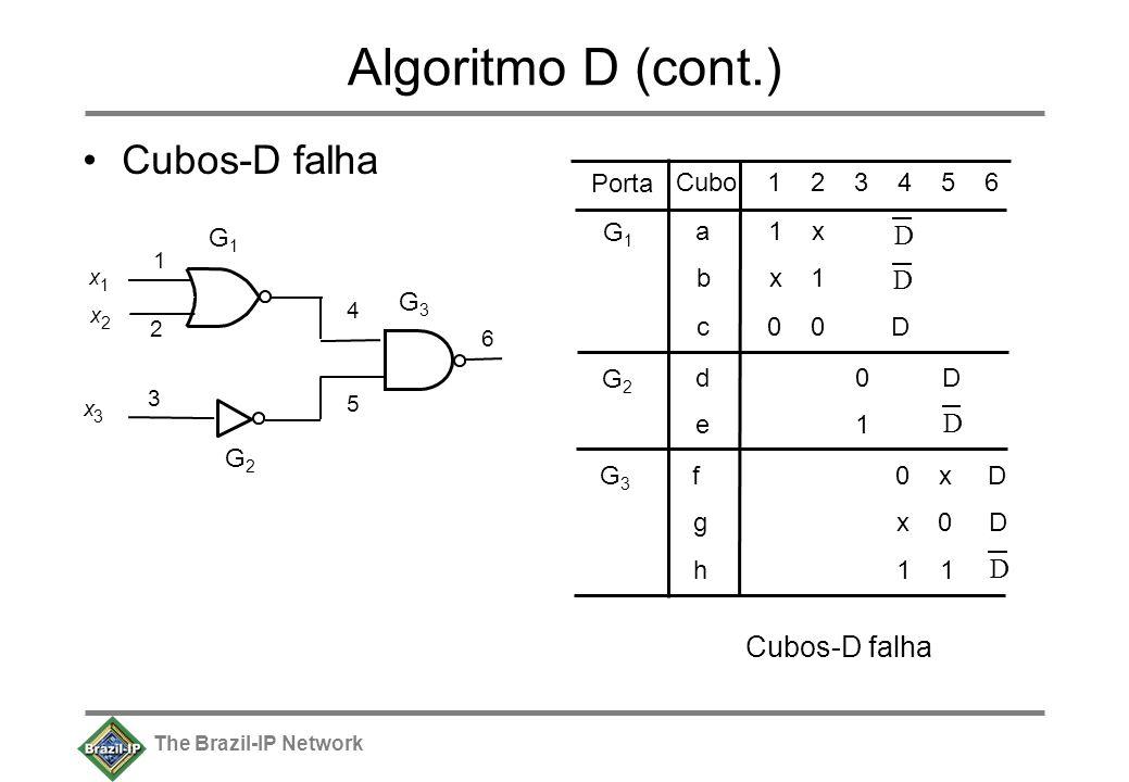 The Brazil-IP Network Algoritmo D (cont.) Cubos-D falha x 1 x 2 1 2 x 3 3 6 G1G1 a 1 x b x 1 Porta Cubo 1 2 3 4 5 6 G1G1 G2G2 G3G3 5 c 0 0 D G2G2 d 0 D e 1 G3G3 f 0 x D g x 0 D h 1 1 Cubos-D falha 4 D D D D