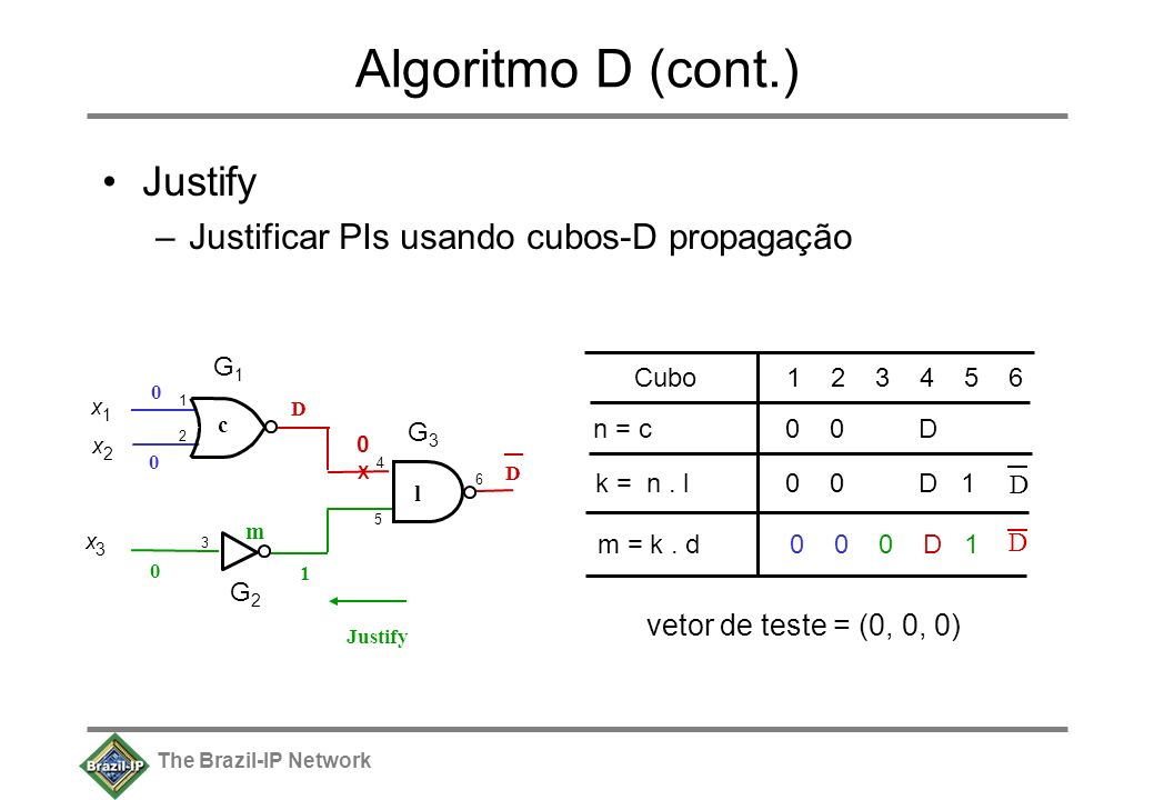 The Brazil-IP Network Algoritmo D (cont.) n = c 0 0 D Cubo 1 2 3 4 5 6 m = k. d 0 0 0 D 1 vetor de teste = (0, 0, 0) k = n. l 0 0 D 1 D x 1 x 2 1212 x